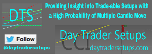 High Probability Day Trading